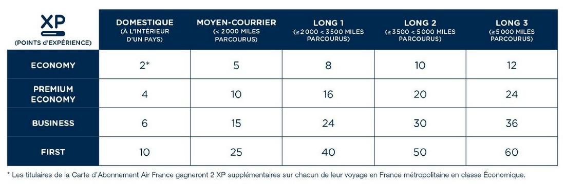 Le Programme Flying Blue Comporte 4 Niveaux Dadhsion Niveau Dentre Est Explorer